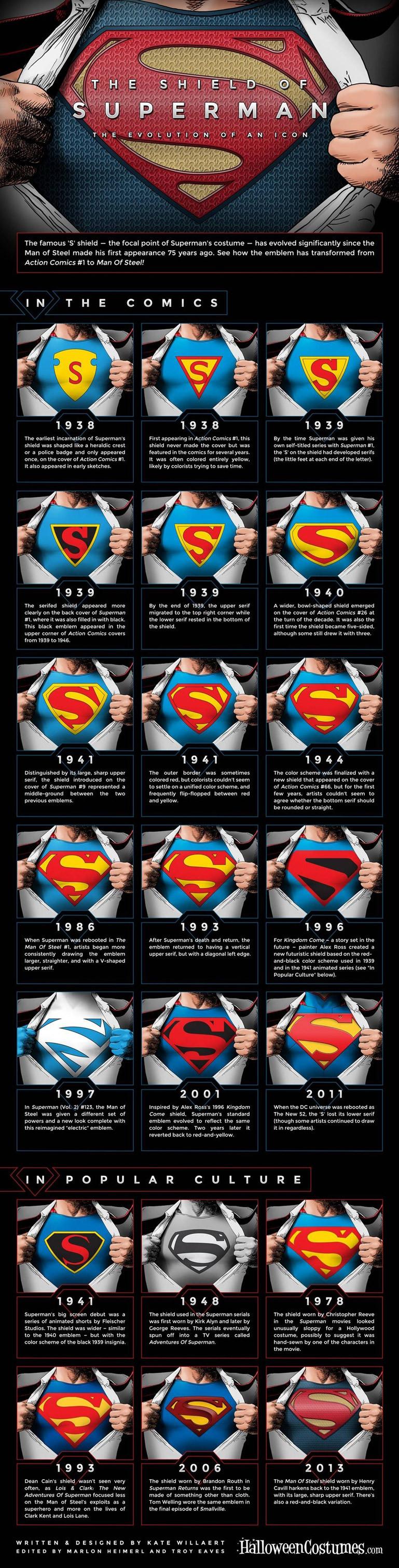 #no-words … SuperMan LogoEvolution